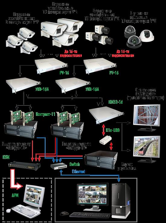 Система видеонаблюдения код по окоф 2016