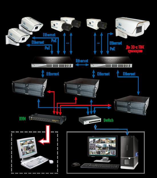 Запись с камер видеонаблюдения на компьютер